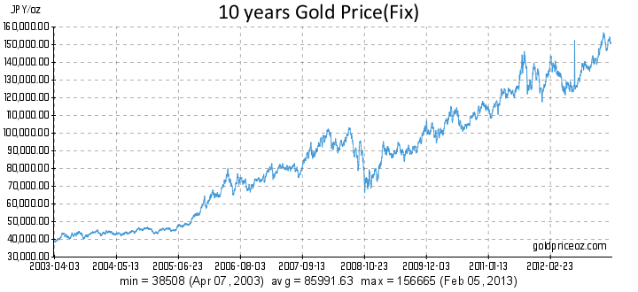 jpy-gold-price-per-ounce-10-years-history.png